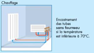Thermacome, 1er système de planchers chauffants-rafraîchissants hydrauliques basse température – Famille C encastrement enchape