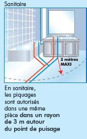 Thermacome, 1er système de planchers chauffants-rafraîchissants hydrauliques basse température – Famille C piquage sanitaire