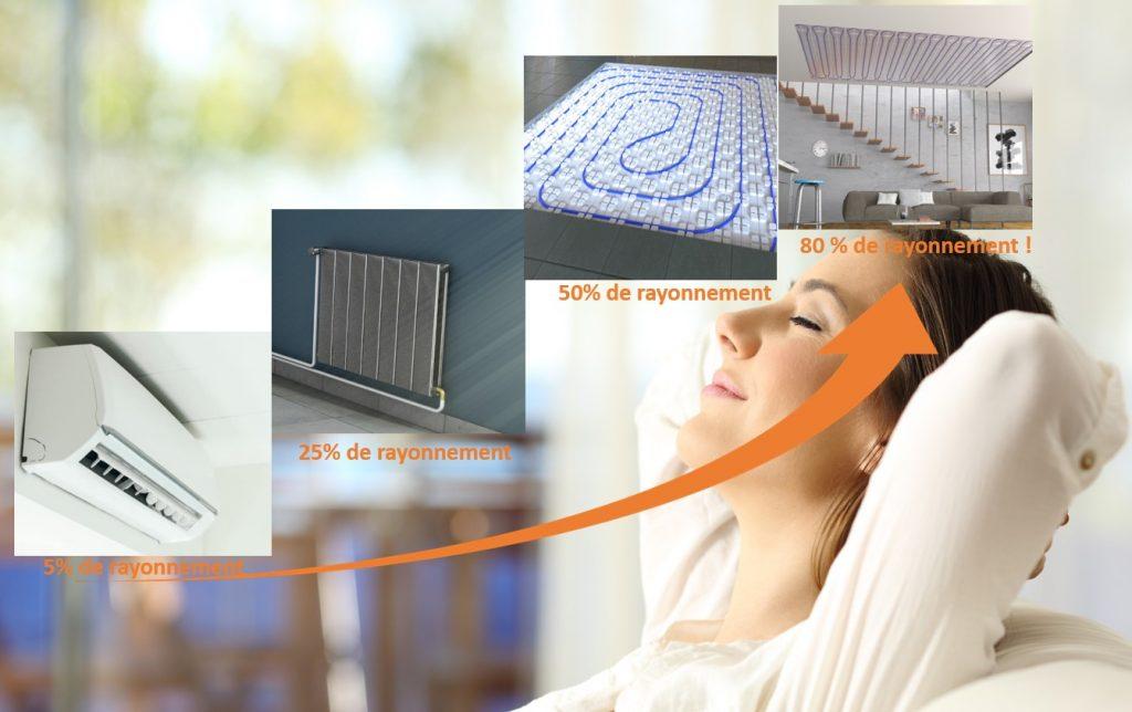 plancher ou plafond chauffant : le rayonnement